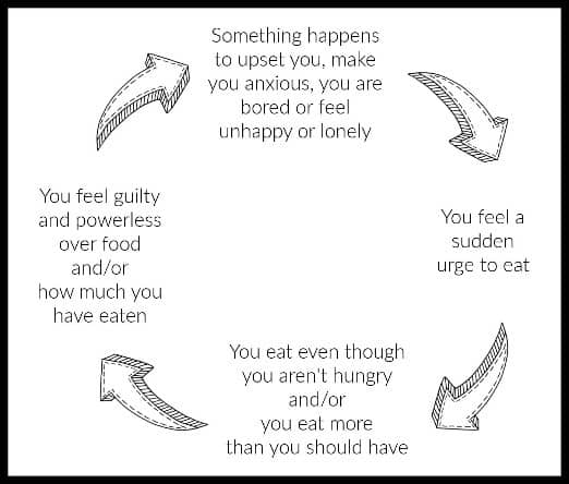 Comfort Eating Cycle 1. Something happens to upset you, make you anxious, your are bored or feel unhappy or lonely 2. You feel a sudden urge to eat 3.
